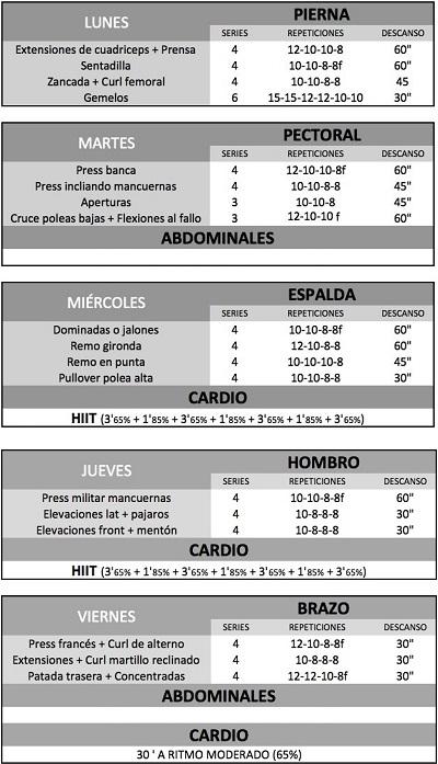 Dieta y rutina de definici n 5 d as for Dieta definicion