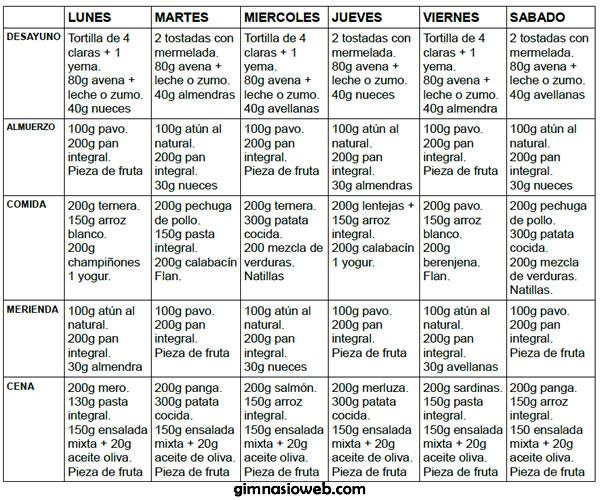 Dieta para aumentar masa muscular for Dieta gimnasio