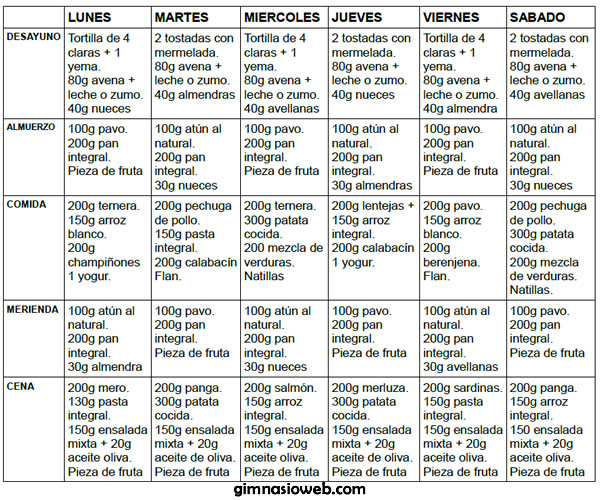 Dieta para ganar masa muscular y perder grasa abdominal